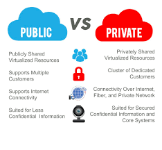 Types Of Clouds Ppt Types Of Cloud Computing Private Public And Hybrid Clouds