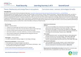Food Security Introduction