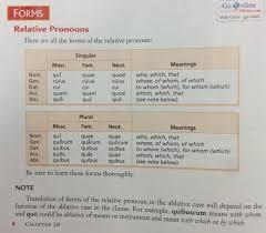 Relative Pronouns Laguna Blanca Latin