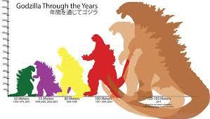 Godzilla Chart The Scary Way Godzilla Has Evolved Through The Years In