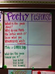 Poetry Response Anchor Chart So Much Potential Here
