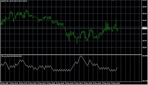 Tick On Chart Forex Indicators Download
