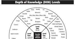 Depth Of Knowledge Chart Pdf H O T S Higher Order Thinking Skills Resources Saxe