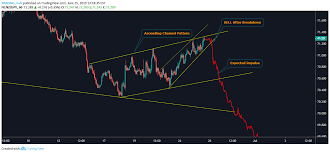 Nzd Jpy Sell After Breakdown For Fx Nzdjpy By