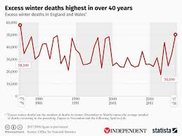Flu Deaths By Year Chart Uk Ineffective Flu Vaccine Contributed To 50 000 Extra