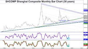Shcomp Chart