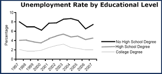 pros and cons of homeschooling benefits and detractions unemployment rate by educational level lower for better educated homeschoolers