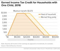 Eitc 2017 Chart Chart Book The Earned Income Tax Credit And Child Tax