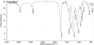 Fourier Transform Infrared Spectrum - an overview | ScienceDirect ...