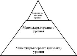 Курсовая работа Менеджер в организации Рис 3 Иерархические уровни менеджеров