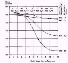 Steel Hardening Chart Hardening And Tempering Of Tool Steel