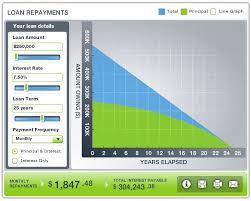 Mortgage Calculator Harcourts Devonport Shearwater