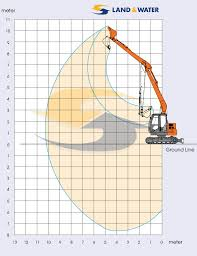 Zx85 10m 10 Tonne Long Reach Excavator Land Water Plant Hire