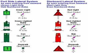 Racon Chart Symbol Navigation Midterm Flashcards By Proprofs