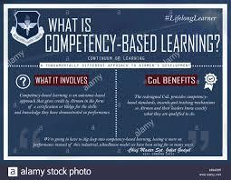 Continuum Design Careers Continuum Of Learning Stock Photos Continuum Of Learning