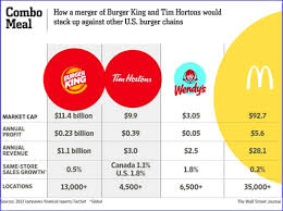 Tim Hortons Stock Chart 2018 Burger King And Tim Hortons Merger How It Stack Up Against