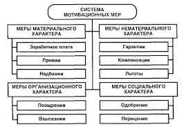 Система мотивации работников в современных условиях на предприятии  Система мотивации работников в современных условиях на предприятии ООО Финансовый проект