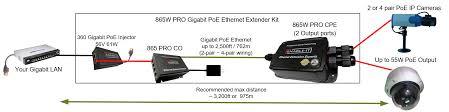 enable it 865w pro outdoor waterproof gigabit poe extender enable it 865w pro gigabit poe extender wiring