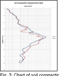 Soil Compaction Chart Figure 3 From Field Robot Based Agriculture