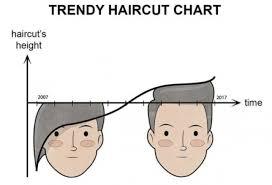 Trendy Haircut Chart Meme