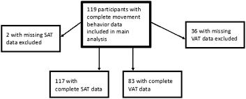 Compliance With Physical Activity And Sedentary Behavior