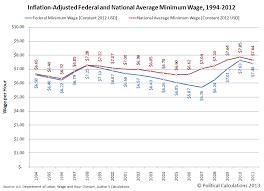 The National Average Minimum Wage Business Insider