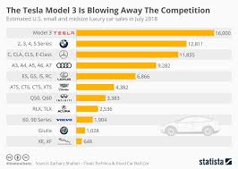 Tesla Size Chart Tesla What Happens To Domestic Model 3 Demand In 2019
