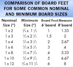 Lumber Actual Size Chart Nominal Board Size Choosing Lumber Nominal Actual Board