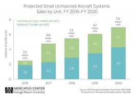 Faa Projections Reflect Deep Uncertainty About The Effect Of