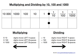 A kinaesthetic resource for multiplying and dividing by 10, 100 ...