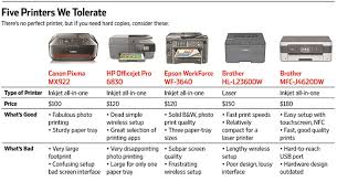 In Search Of A Printer You Wont Want To Destroy Wsj