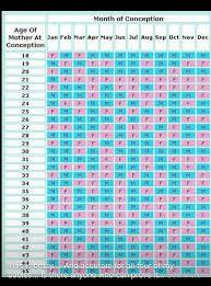 Pin By Rose Whiteaker On Future Baby Baby Gender Calendar