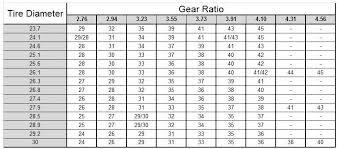 Speedometer Gear Moparts Forums
