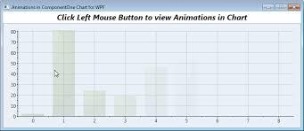 Coding Chart Animations