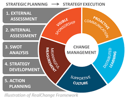 Strategic Planning Framework Strategic Plans That Lead To Action Darby Consulting