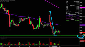 Snap Inc Snap Stock Chart Technical Analysis For 10 18 2019