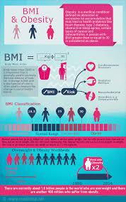 Bmi Calculator Chart India How To Calculate Body Mass Index Bmi