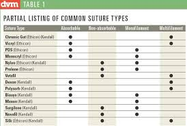 Suture Size Chart Suture Material Chart Google Search Suture Types Chart