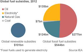 Fossil Fuel Subsidies Growing Despite Concerns Global