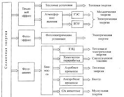 Реферат Нетрадиционная энергетика сущность виды перспективы  Нетрадиционная энергетика сущность виды перспективы развития в Республике Беларусь