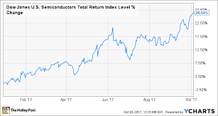 How To Invest In Semiconductors The Motley Fool