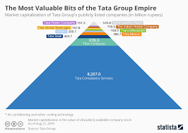 Group Chart Chart The Most Valuable Bits Of The Tata Group Empire