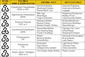Strapping Chart A Great Chart On Plastic Recycling Retail Bags Shampoo