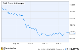 Why Basic Energy Services Inc S Stock Is Down Today The