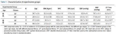 Fitness Level Chart By Age Effects Of Age And Aerobic Fitness On Heart Rate Recovery In