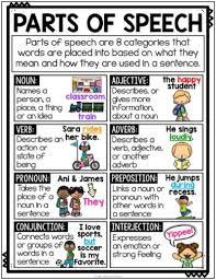Grammar Posters Anchor Charts Student Sheets Parts Of