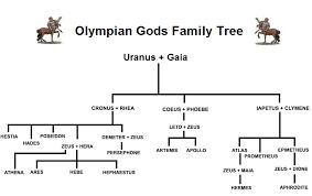 12 Olympians Chart Greek Gods Srg Dev