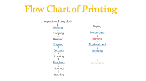 Flow Chart Of Knitting Flow Chart Process Textile Manufacturing