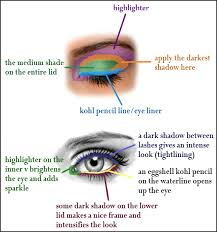 eye shape chart how to apply eye shadow for every eye shape elle satukis info