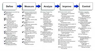 Bracket Templates Excel Unique Project Management Critical